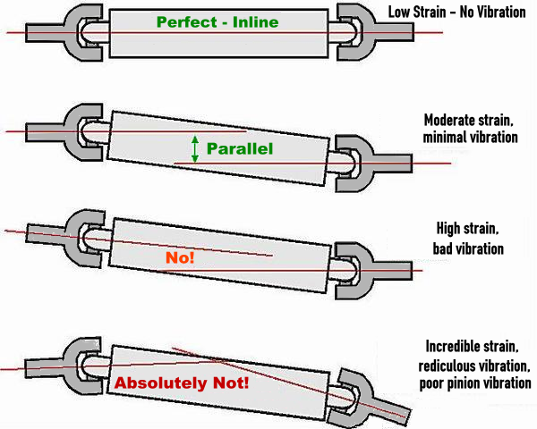 Misc Picture Pinion Angle Bad Angles as well  on misc picture pinion angle bad angles